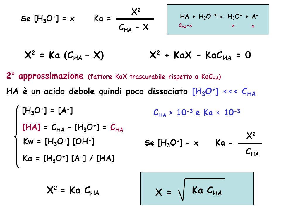 X2 = Ka (CHA – X) X2 + KaX - KaCHA = 0 X2 = Ka CHA Ka CHA X =