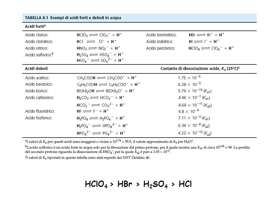 HClO4 > HBr > H2SO4 > HCl