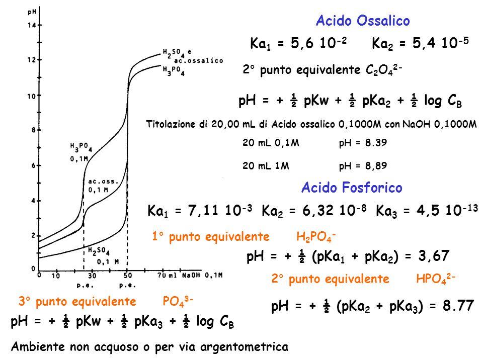 Titolazione di 20,00 mL di Acido ossalico 0,1000M con NaOH 0,1000M