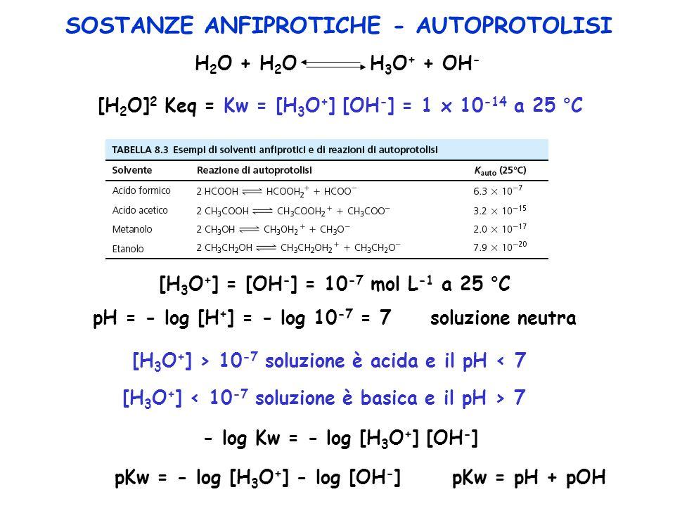 SOSTANZE ANFIPROTICHE - AUTOPROTOLISI