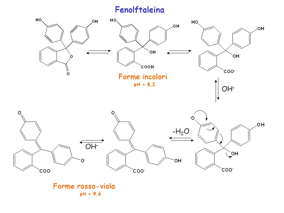 Fenolftaleina Forme incolori pH = 8,2 OH- -H2O OH- Forme rosso-viola