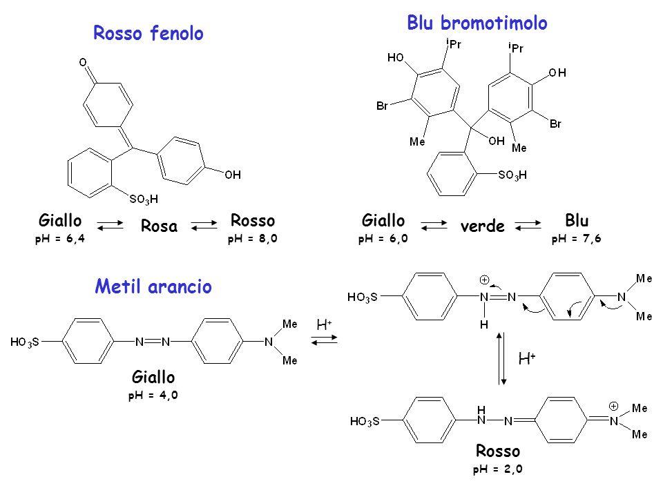 Blu bromotimolo Rosso fenolo Metil arancio