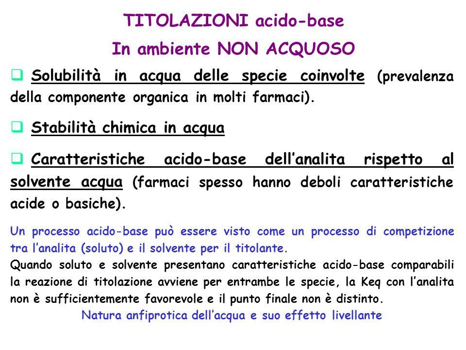 TITOLAZIONI acido-base In ambiente NON ACQUOSO