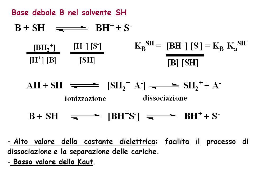 Base debole B nel solvente SH