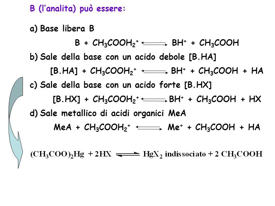 B (l'analita) può essere: Base libera B B + CH3COOH2+ BH+ + CH3COOH
