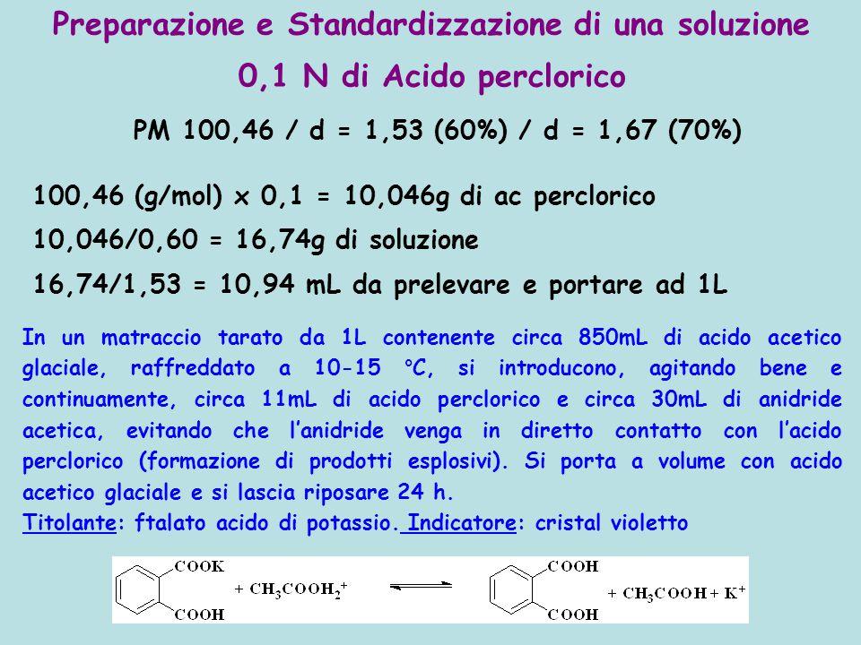 Preparazione e Standardizzazione di una soluzione 0,1 N di Acido perclorico