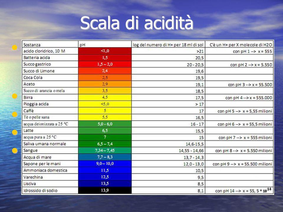 Scala di acidità La scala di acidità (pH) va da 0 a 14 a seconda del grado di acidità o basicità di una soluzione.
