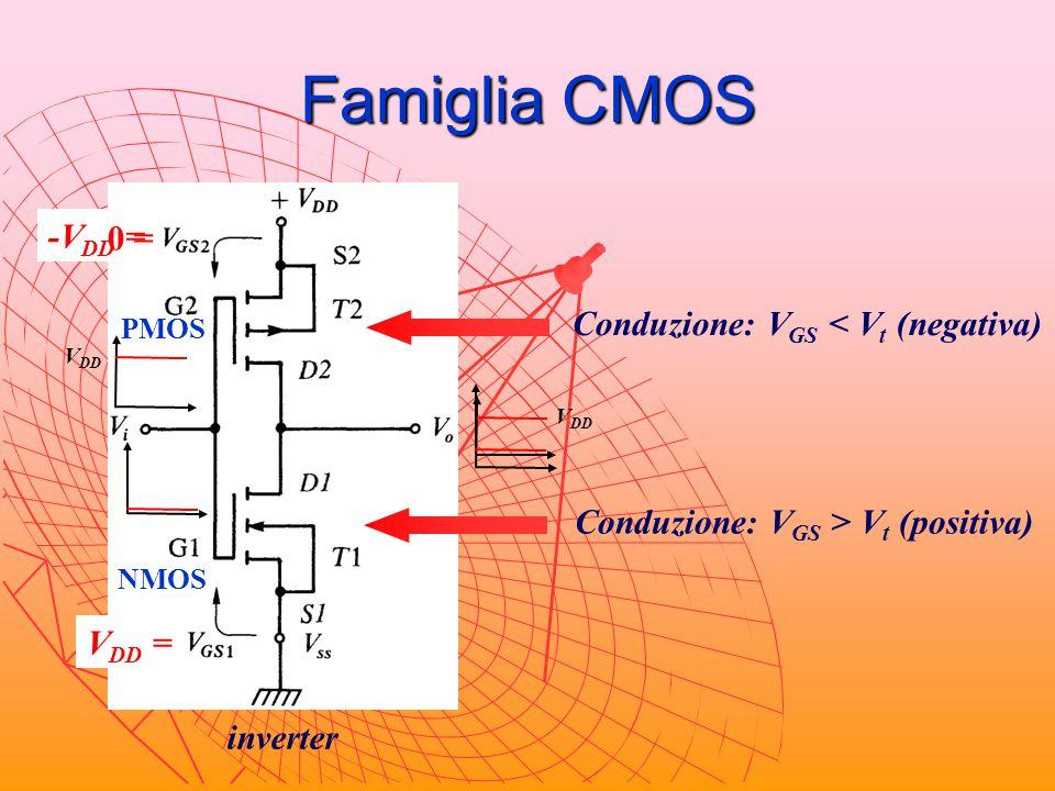 Famiglia CMOS -VDD = 0 = Conduzione: VGS < Vt (negativa)