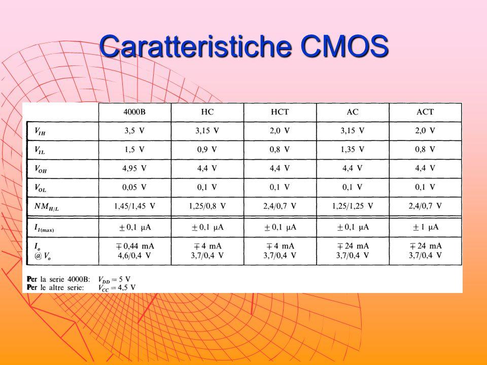 Caratteristiche CMOS