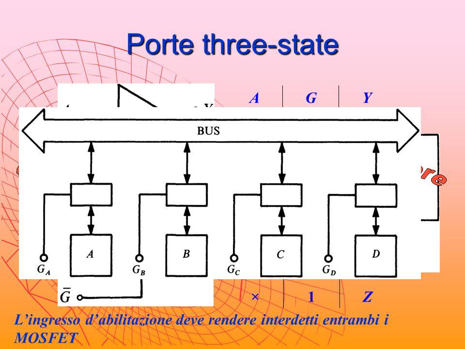 Porte three-state = 1 = 0 A G Y 1 × Z trasmettitore ricevitore A G Y 1