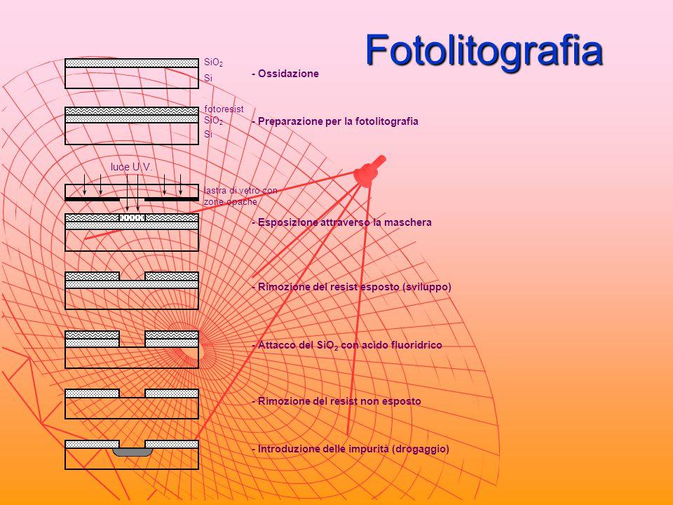 Fotolitografia - Ossidazione - Preparazione per la fotolitografia