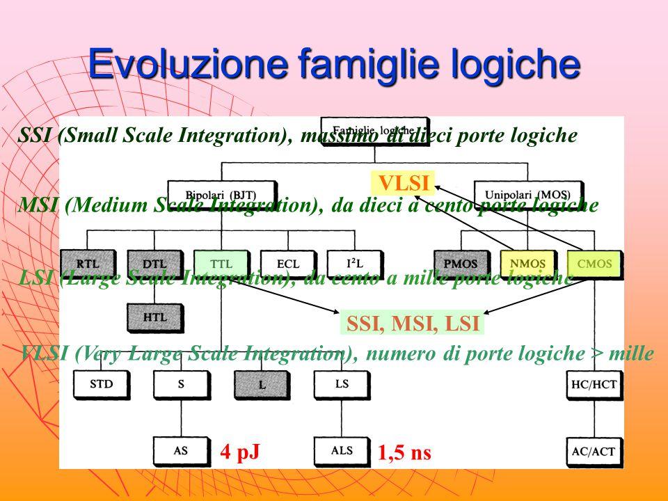 Evoluzione famiglie logiche