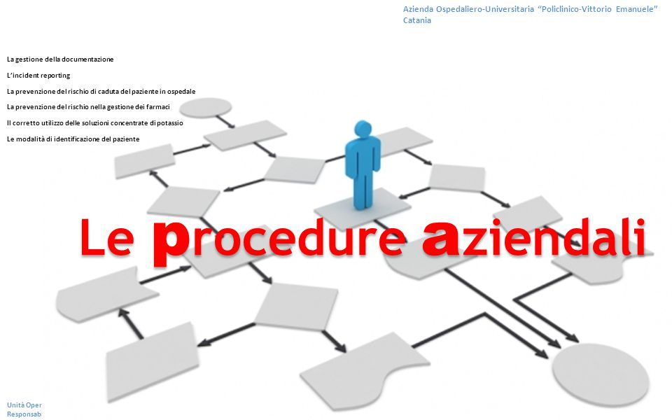 Le procedure aziendali
