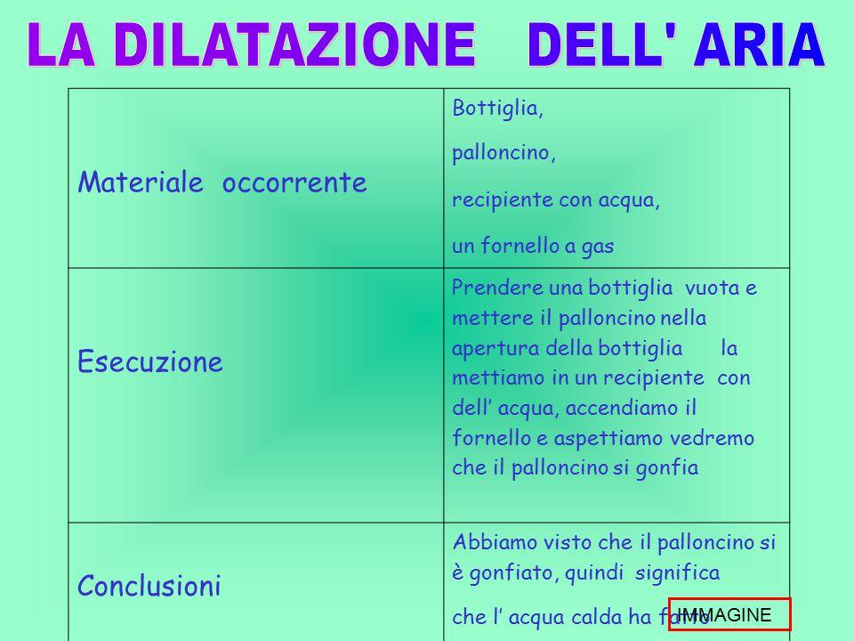 LA DILATAZIONE DELL ARIA