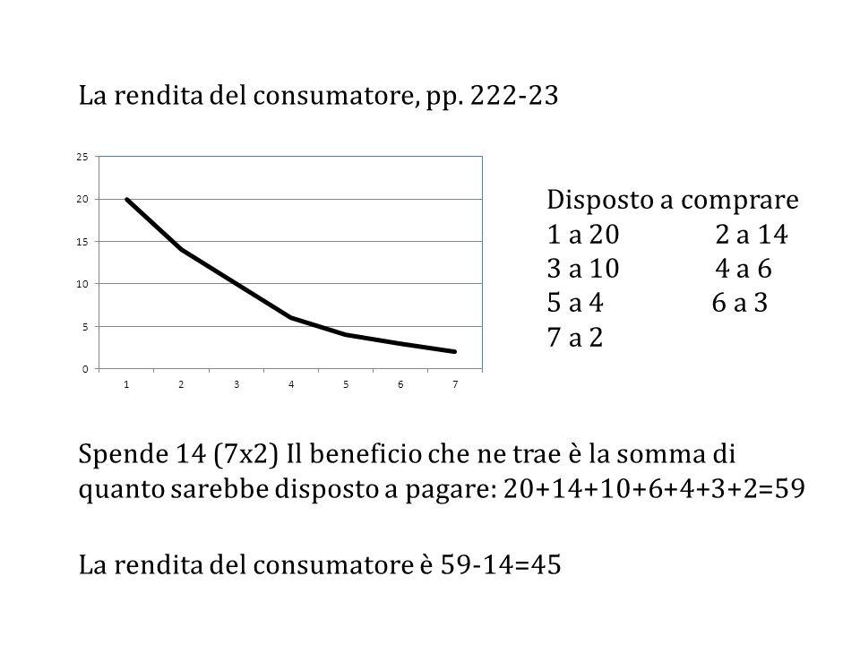 La rendita del consumatore, pp. 222-23