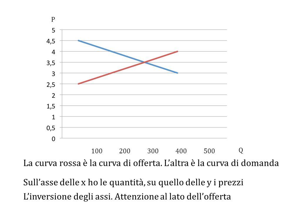 La curva rossa è la curva di offerta. L'altra è la curva di domanda