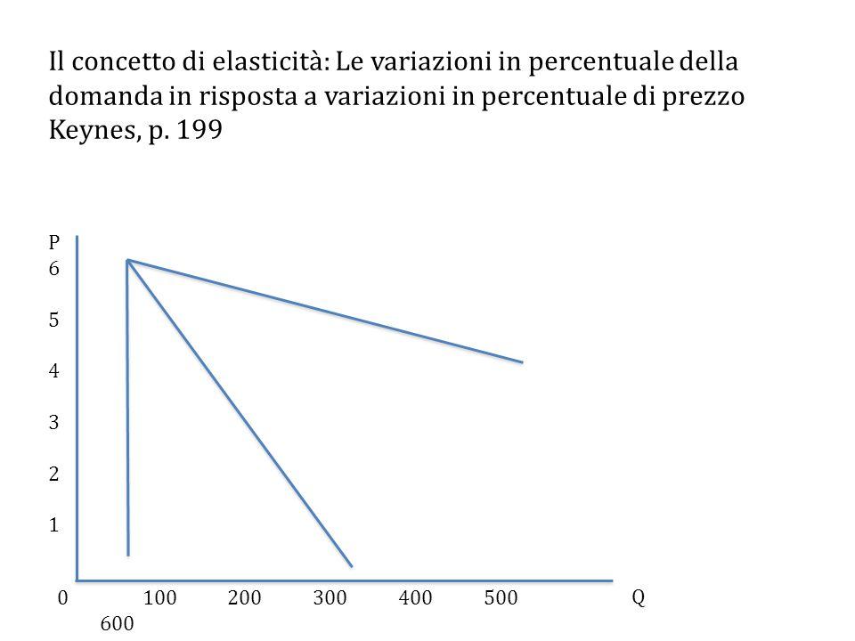 Il concetto di elasticità: Le variazioni in percentuale della domanda in risposta a variazioni in percentuale di prezzo