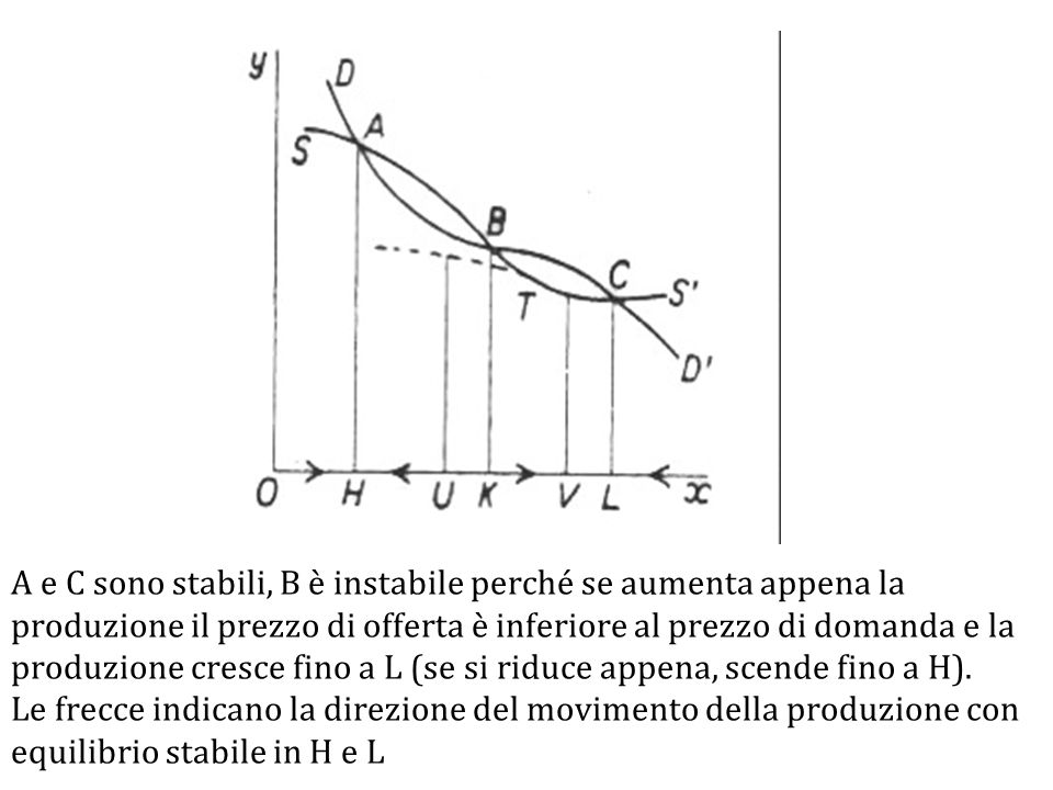 A e C sono stabili, B è instabile perché se aumenta appena la produzione il prezzo di offerta è inferiore al prezzo di domanda e la produzione cresce fino a L (se si riduce appena, scende fino a H).
