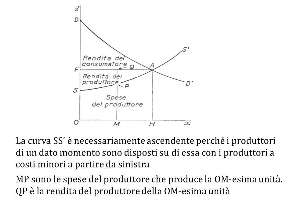 La curva SS' è necessariamente ascendente perché i produttori di un dato momento sono disposti su di essa con i produttori a costi minori a partire da sinistra