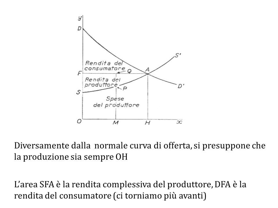 Diversamente dalla normale curva di offerta, si presuppone che la produzione sia sempre OH