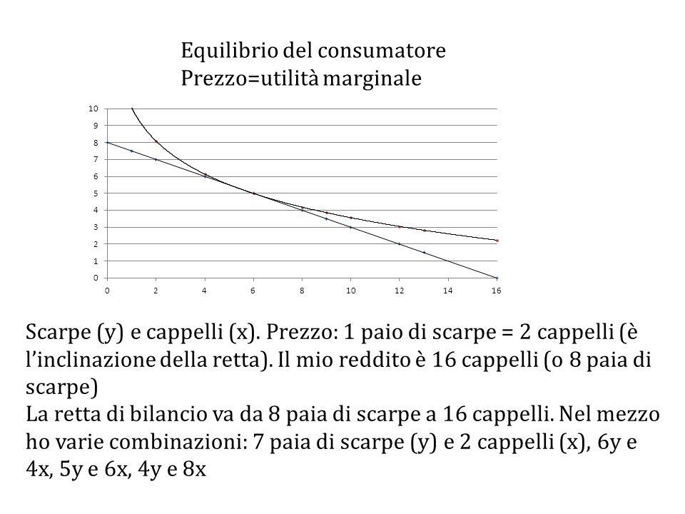 Equilibrio del consumatore Prezzo=utilità marginale