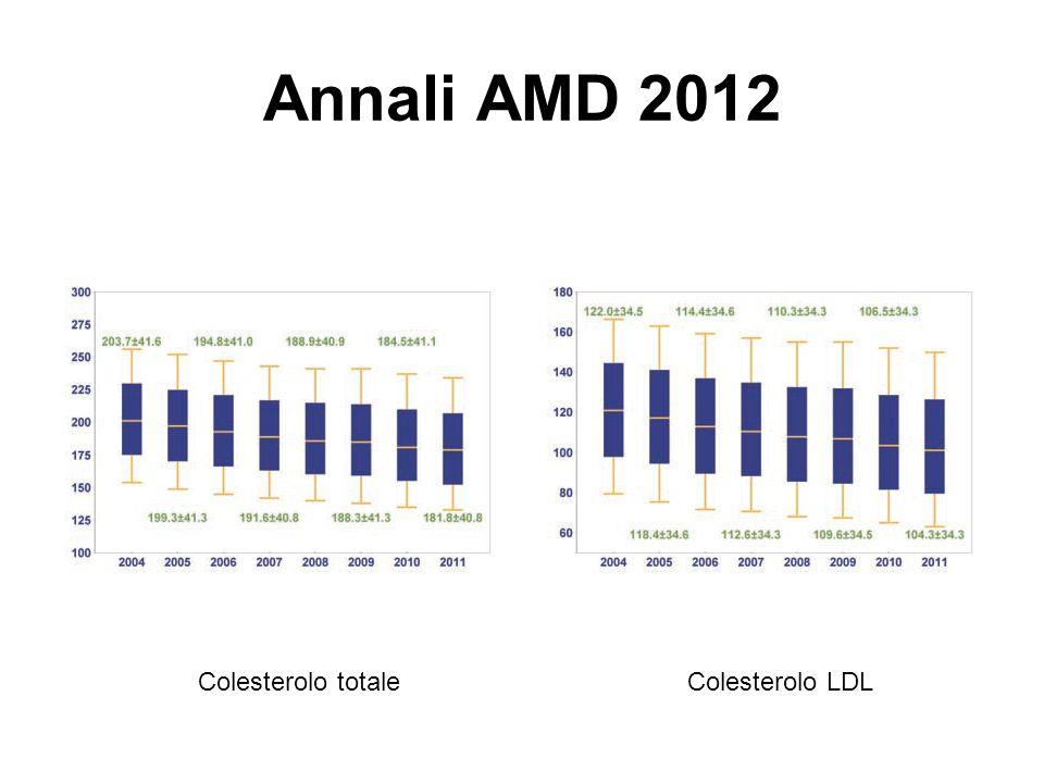 Annali AMD 2012 Colesterolo totale Colesterolo LDL