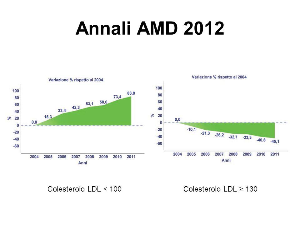 Annali AMD 2012 Colesterolo LDL < 100 Colesterolo LDL ≥ 130