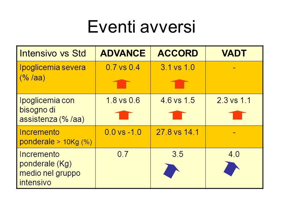 Eventi avversi Intensivo vs Std ADVANCE ACCORD VADT Ipoglicemia severa