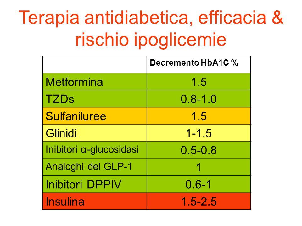 Terapia antidiabetica, efficacia & rischio ipoglicemie