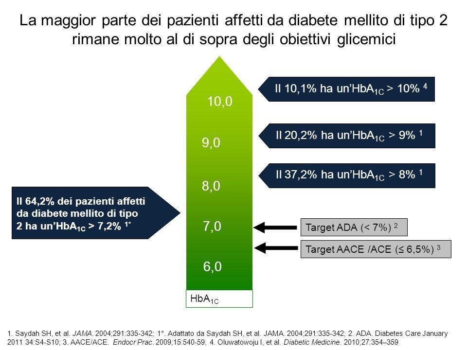 La maggior parte dei pazienti affetti da diabete mellito di tipo 2 rimane molto al di sopra degli obiettivi glicemici