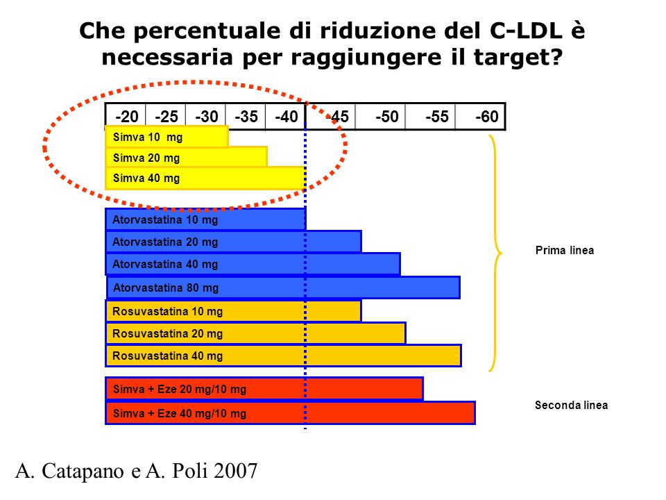 Che percentuale di riduzione del C-LDL è necessaria per raggiungere il target