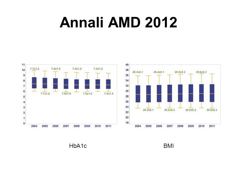 Annali AMD 2012 HbA1c BMI