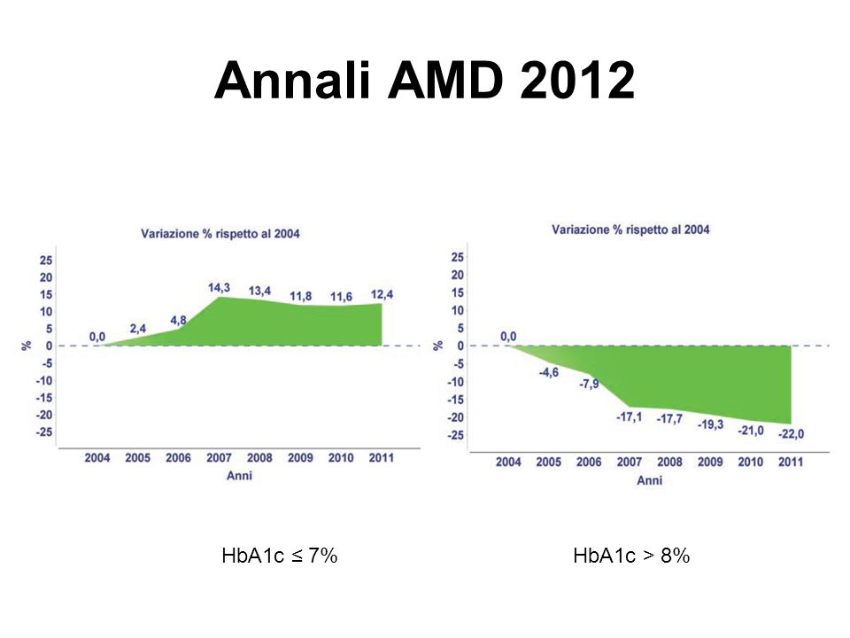 Annali AMD 2012 HbA1c ≤ 7% HbA1c > 8%