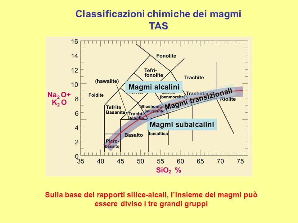 Classificazioni chimiche dei magmi