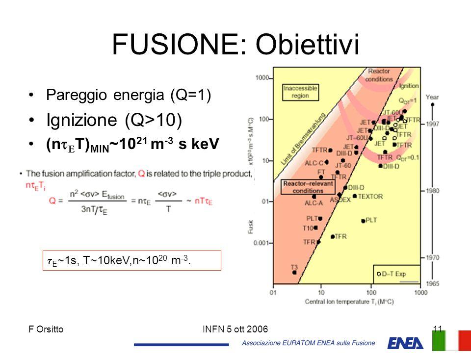 FUSIONE: Obiettivi Ignizione (Q>10) Pareggio energia (Q=1)