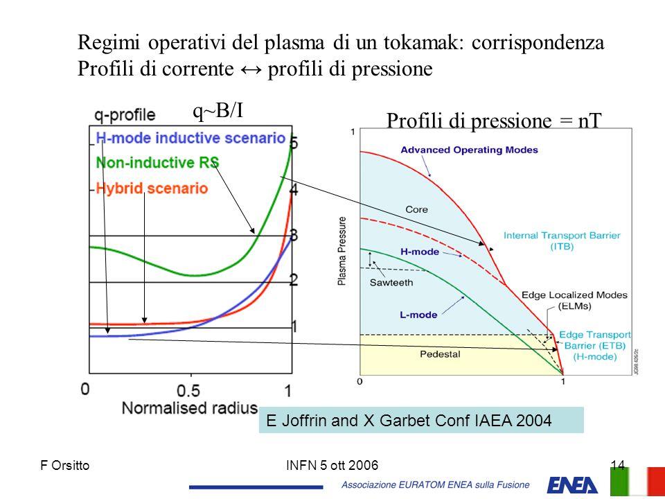 Profili di pressione = nT