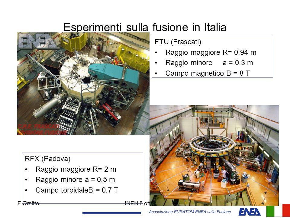 Esperimenti sulla fusione in Italia