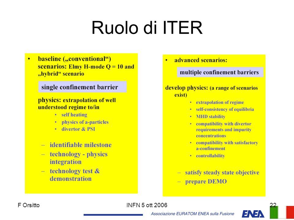 Ruolo di ITER F Orsitto INFN 5 ott 2006