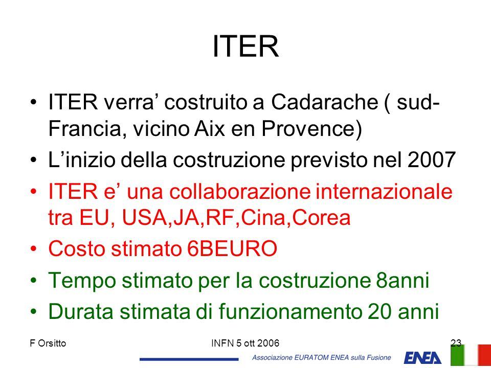 ITER ITER verra' costruito a Cadarache ( sud-Francia, vicino Aix en Provence) L'inizio della costruzione previsto nel 2007.