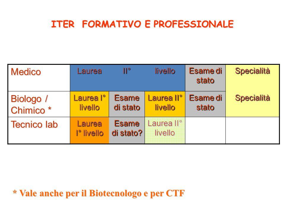 ITER FORMATIVO E PROFESSIONALE