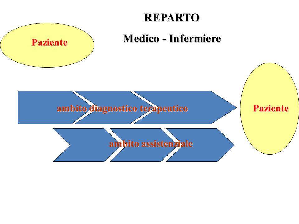 ambito diagnostico terapeutico