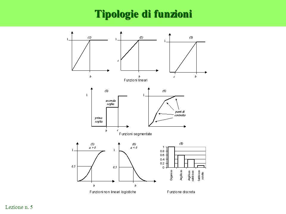 Tipologie di funzioni Lezione n. 5