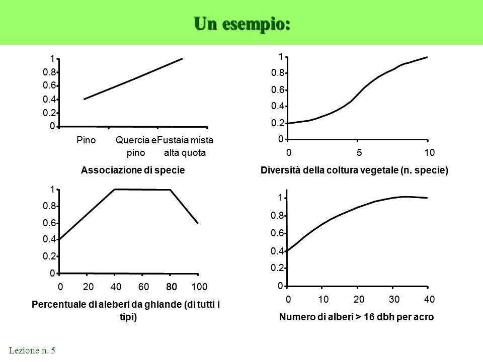 Un esempio: 0.2 0.4 0.6 0.8 1 Pino Quercia e pino Fustaia mista