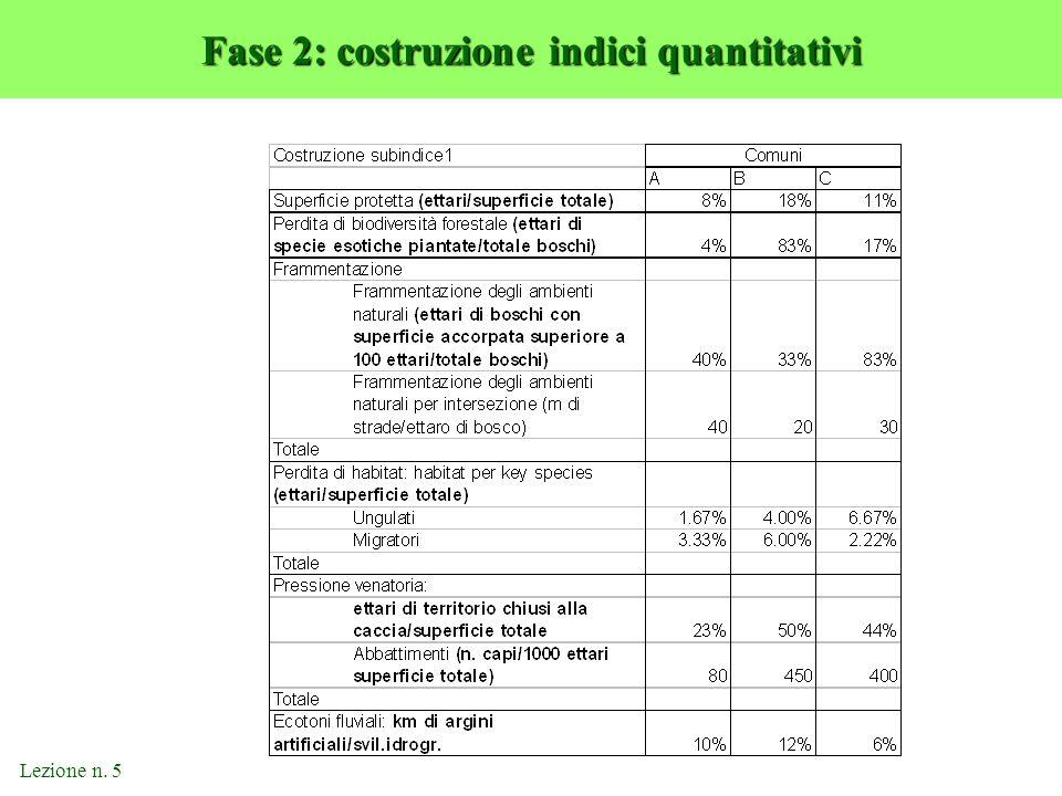Fase 2: costruzione indici quantitativi