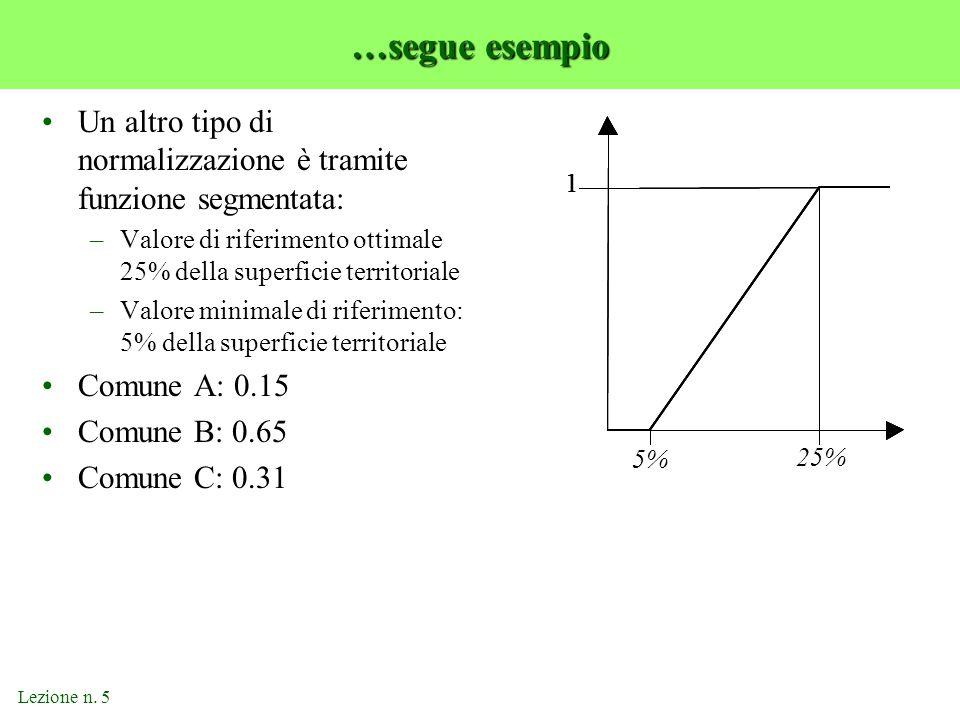 …segue esempio Un altro tipo di normalizzazione è tramite funzione segmentata: Valore di riferimento ottimale 25% della superficie territoriale.