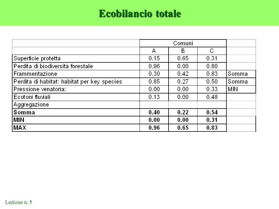 Ecobilancio totale Lezione n. 5