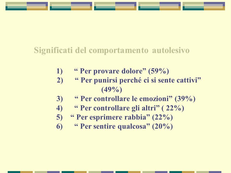 Significati del comportamento autolesivo 1) Per provare dolore (59%) 2) Per punirsi perché ci si sente cattivi (49%) 3) Per controllare le emozioni (39%) 4) Per controllare gli altri ( 22%) 5) Per esprimere rabbia (22%) 6) Per sentire qualcosa (20%)