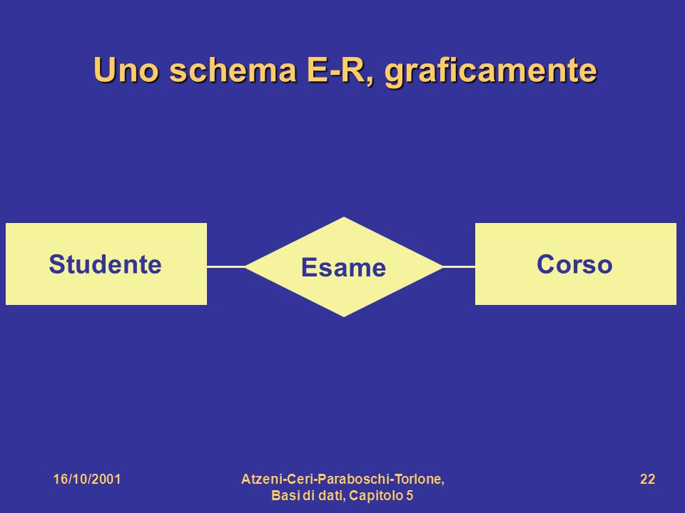Uno schema E-R, graficamente