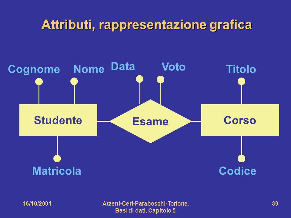 Attributi, rappresentazione grafica