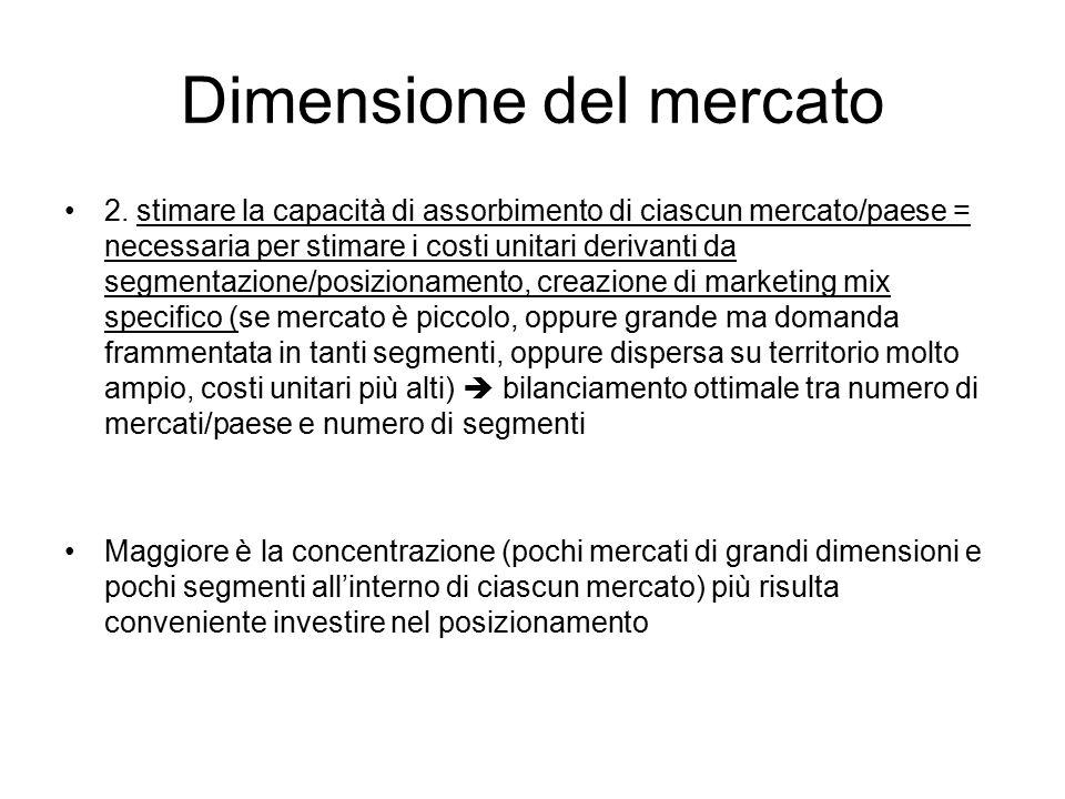 Dimensione del mercato
